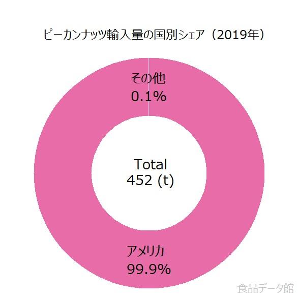 日本のピーカンナッツ輸入国の割合グラフ