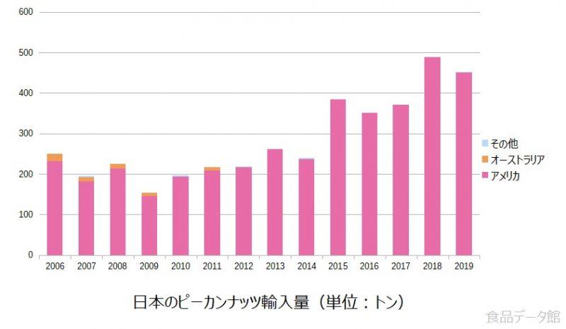 日本のピーカンナッツ輸入量の推移グラフ