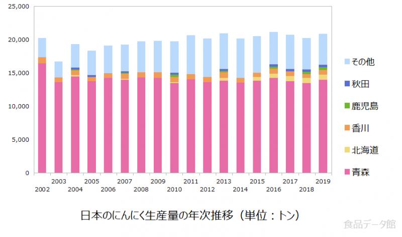 日本のニンニク生産量の推移グラフ2019年
