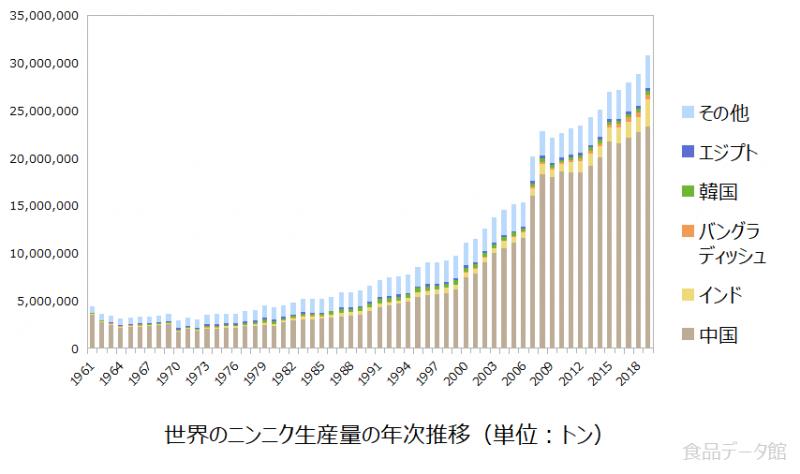 世界のニンニク生産量の推移グラフ2019年