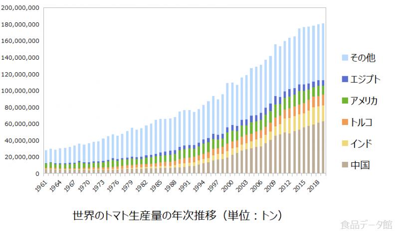世界のトマト生産量の推移グラフ2019年