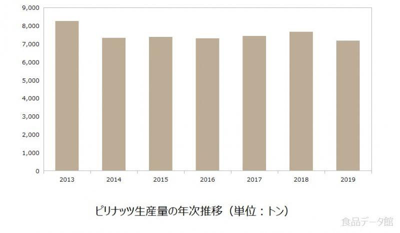 ピリナッツ生産量の推移グラフ(2013-2019)