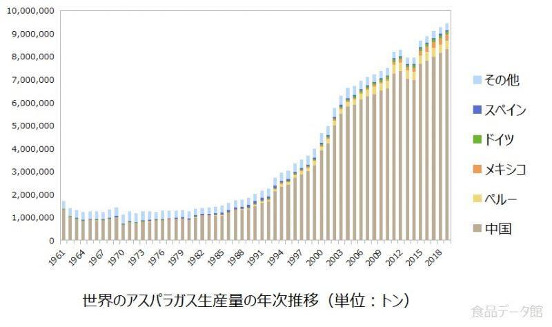 世界のアスパラガス生産量の推移グラフ2019年
