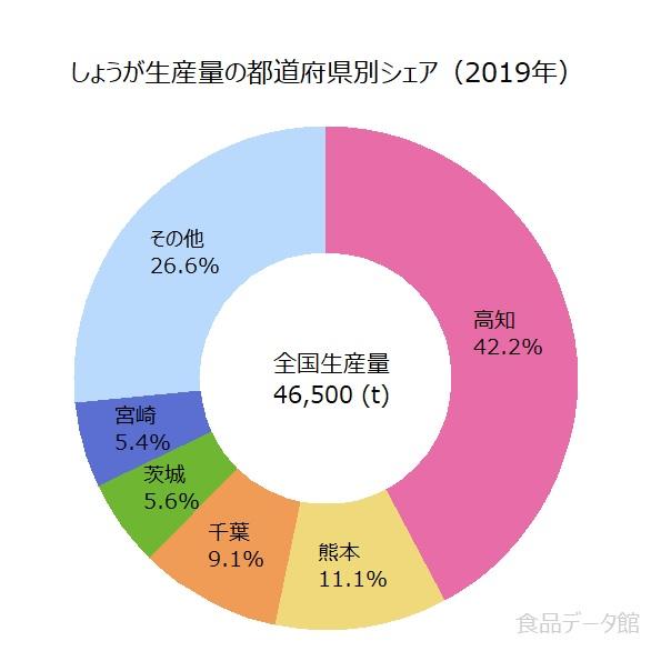 日本のショウガ(生姜)生産量の割合グラフ2019年