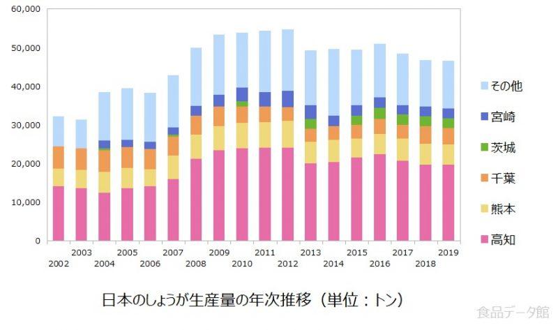 日本のショウガ(生姜)生産量の推移グラフ2019年