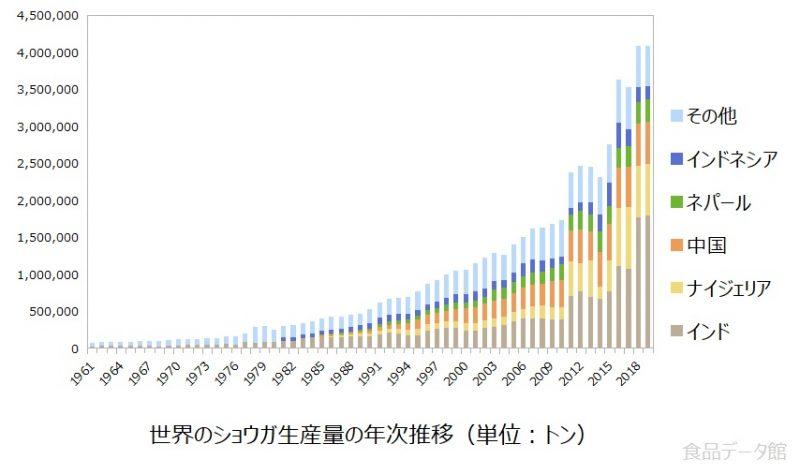 世界のショウガ(生姜)生産量の推移グラフ2019年