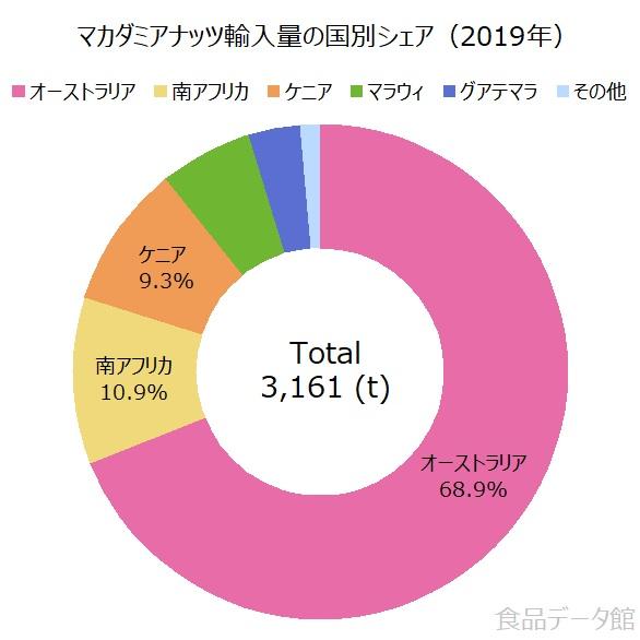 日本のマカダミアナッツ輸入国の割合グラフ