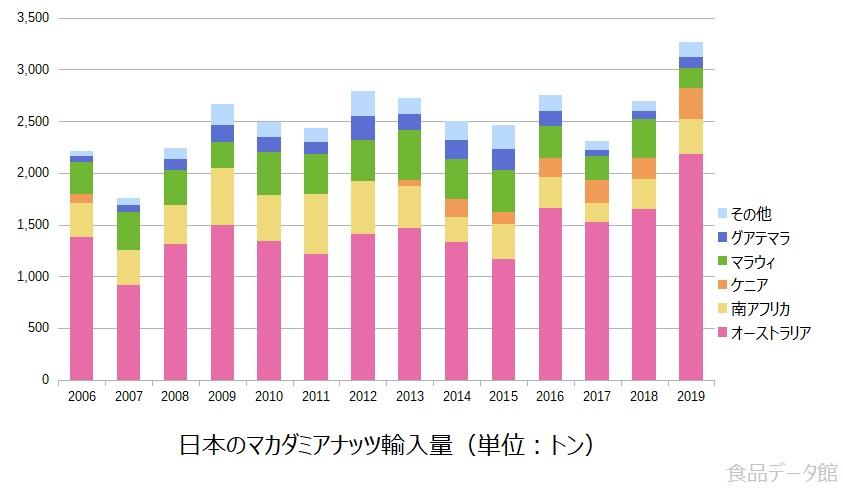 日本のマカダミアナッツ輸入量の推移グラフ