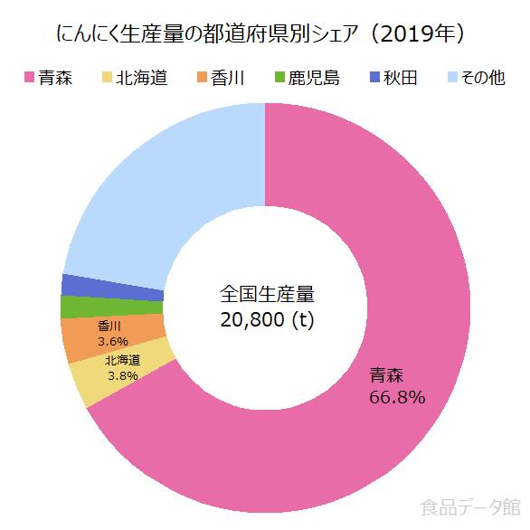 日本のニンニク生産量の割合グラフ2019年