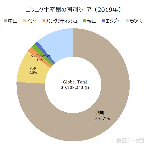 世界のニンニク生産量の割合グラフ2019年