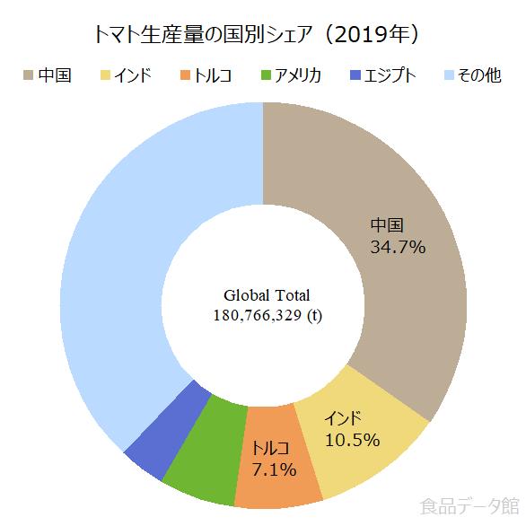 日本のトマト生産量の割合グラフ2019年