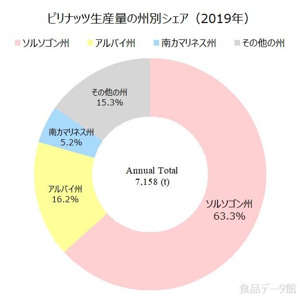 ピリナッツ生産量の割合グラフ2019年