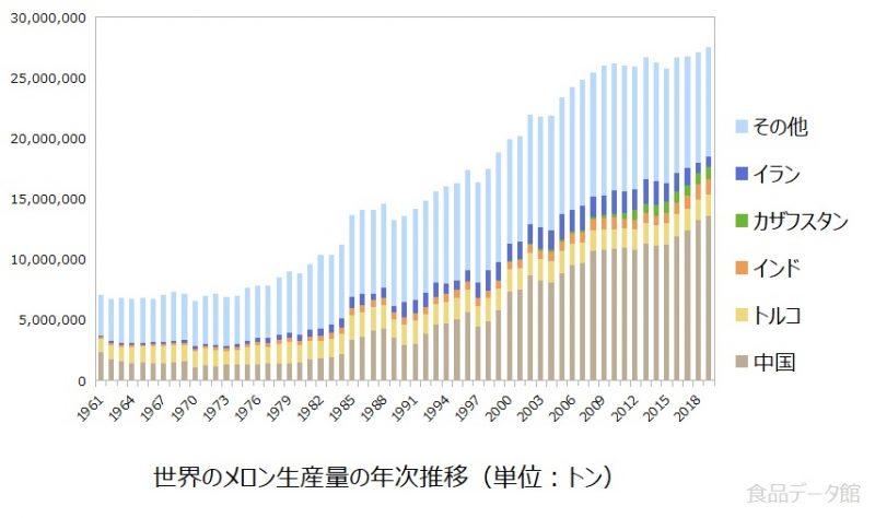 世界のメロン生産量の推移グラフ