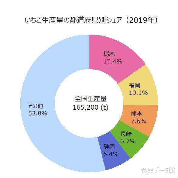 日本の苺(イチゴ)生産量の割合グラフ