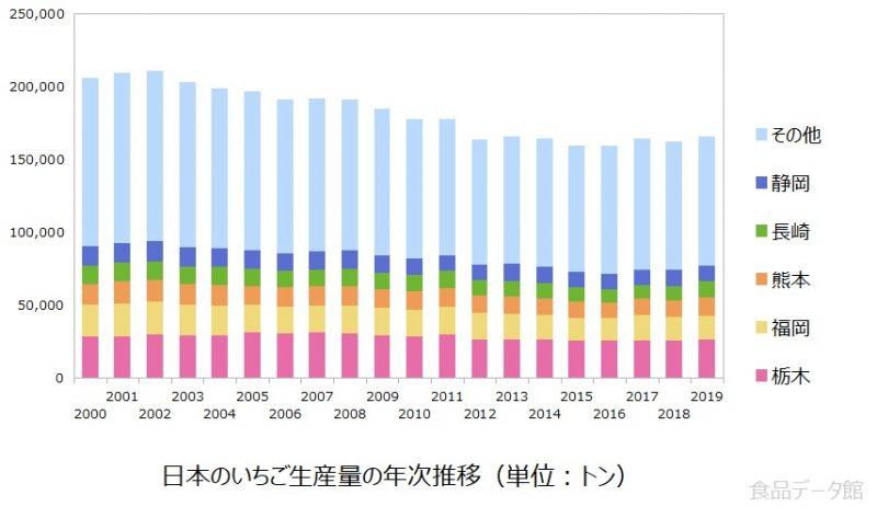 日本の苺(イチゴ)生産量の推移グラフ