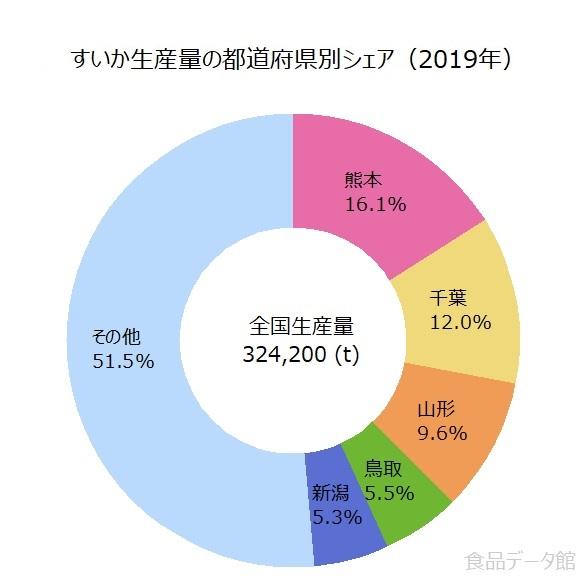 日本の西瓜(スイカ)生産量の割合グラフ