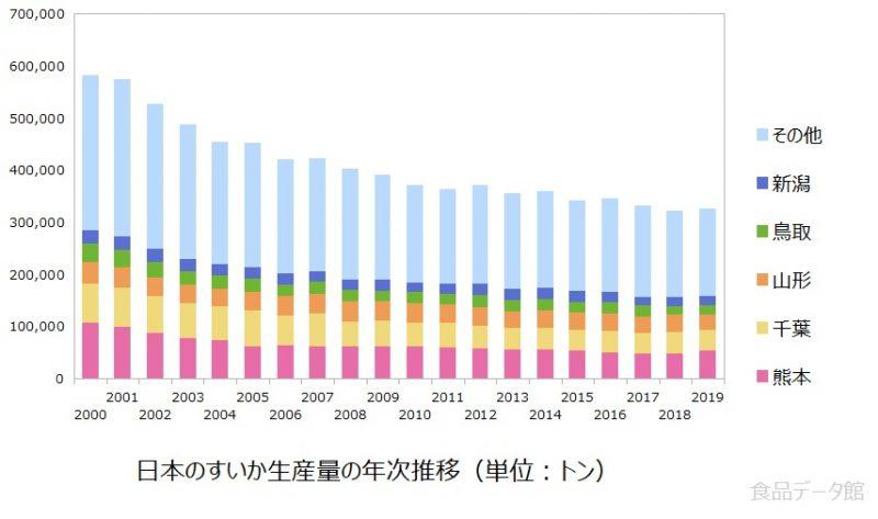 日本の西瓜(スイカ)生産量の推移グラフ