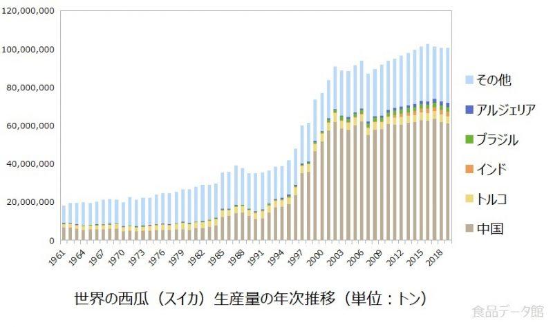 世界の西瓜(スイカ)生産量の推移グラフ