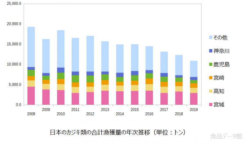 日本のカジキ類の合計漁獲量の推移グラフまで