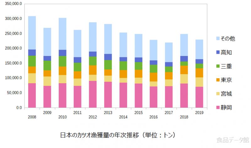 日本のカツオ漁獲量の推移グラフまで
