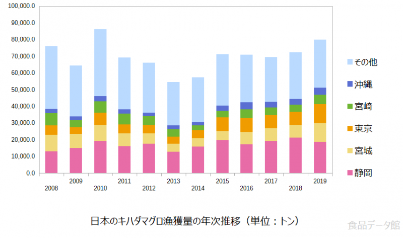 日本のキハダマグロ漁獲量の推移グラフまで