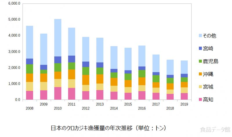 日本のクロカジキ漁獲量の推移グラフまで