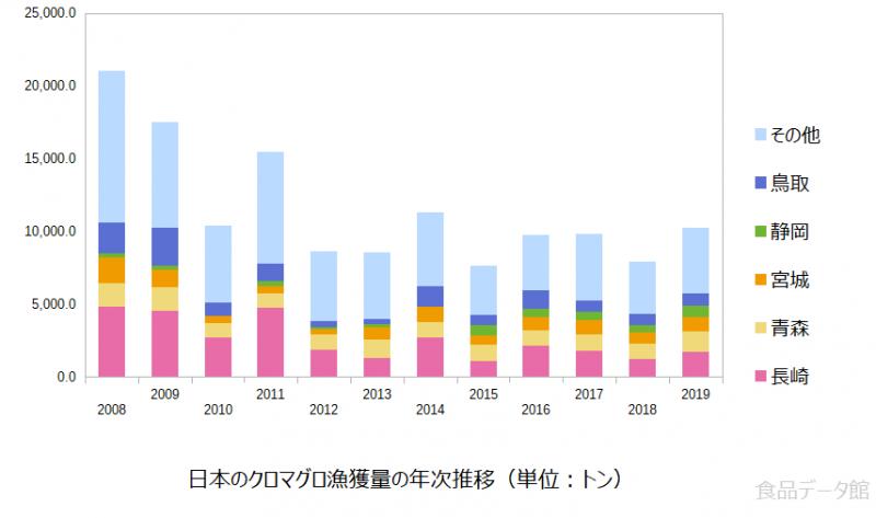 日本のクロマグロ(本マグロ)漁獲量の推移グラフまで