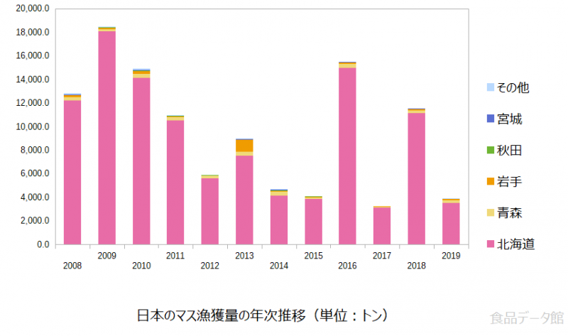 日本のマス(鱒)漁獲量の推移グラフまで