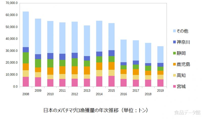 日本のメバチマグロ漁獲量の推移グラフまで
