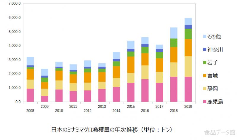 日本のミナミマグロ(インドマグロ)漁獲量の推移グラフまで