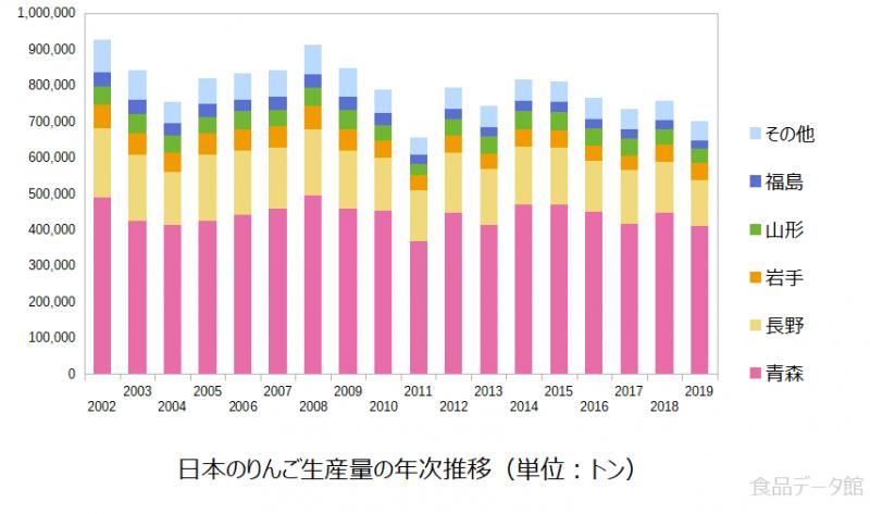 日本のリンゴ生産量の推移グラフ2019年まで