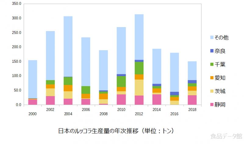 日本のルッコラ生産量の推移グラフ2018年まで