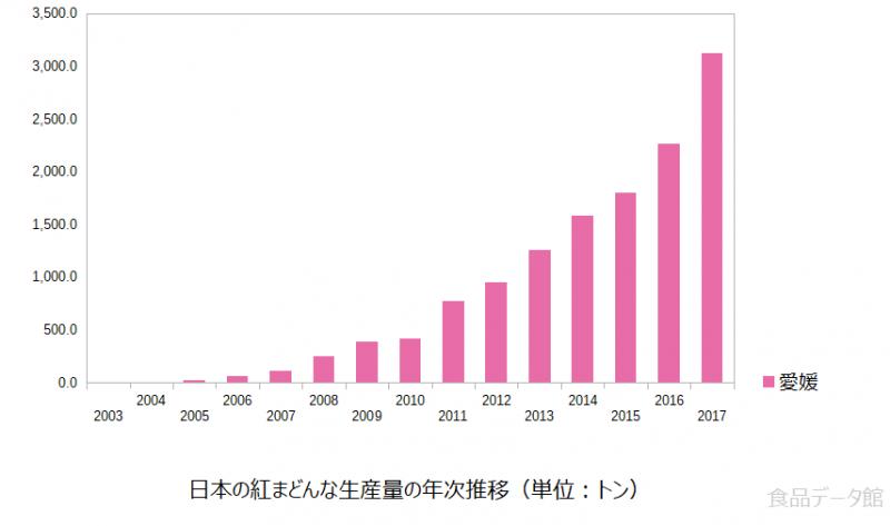 日本の紅まどんな生産量の推移グラフ2017年まで