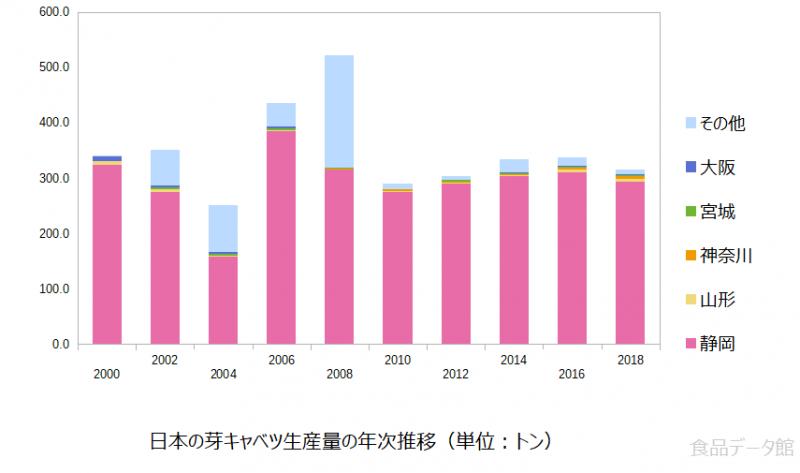 日本の芽キャベツ生産量の推移グラフ2018年まで