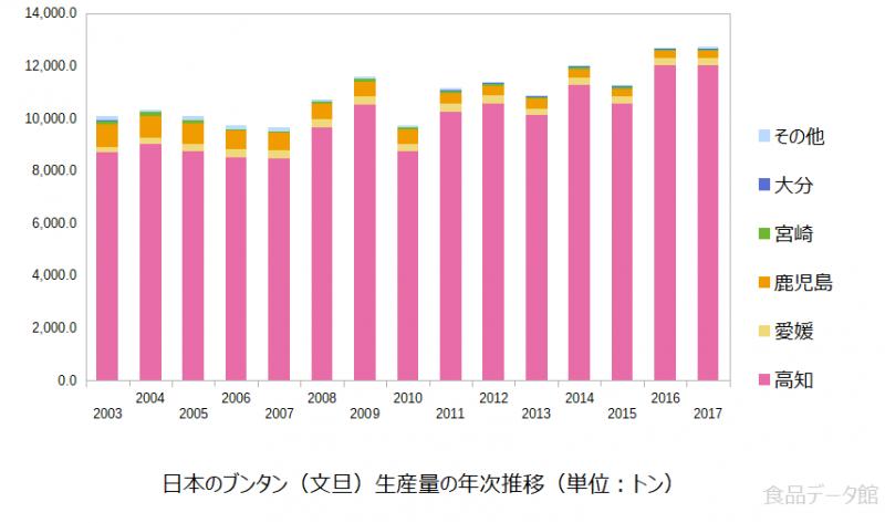 日本の文旦(ブンタン)生産量の推移グラフ2017年まで
