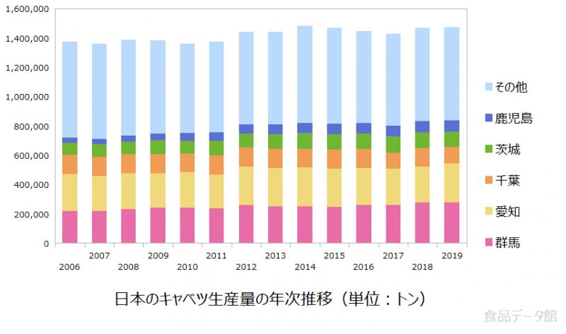 日本のキャベツ生産量の推移グラフ2019年まで