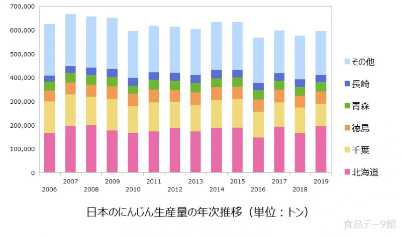 日本のニンジン(人参)生産量の推移グラフ2019年まで