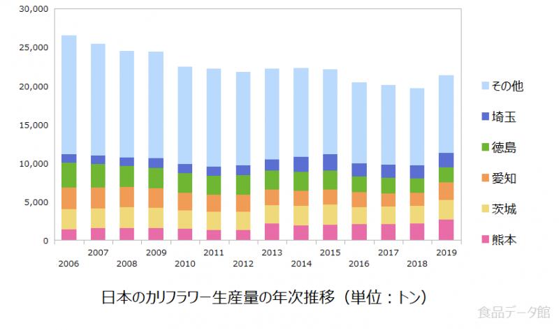 日本のカリフラワー生産量の推移グラフ2019年まで