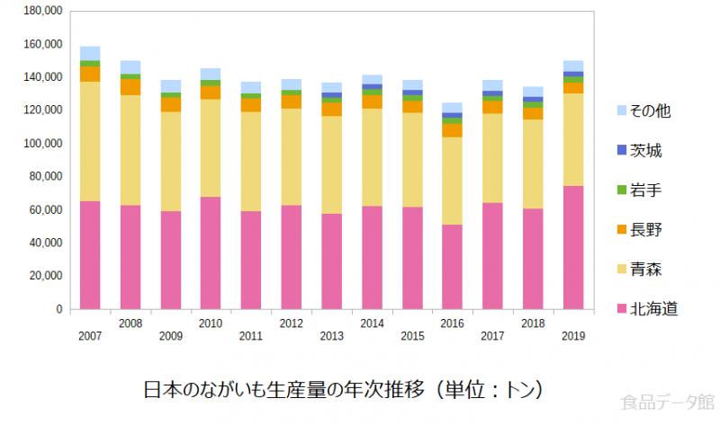 日本の長芋(ながいも)生産量の推移グラフ2019年まで