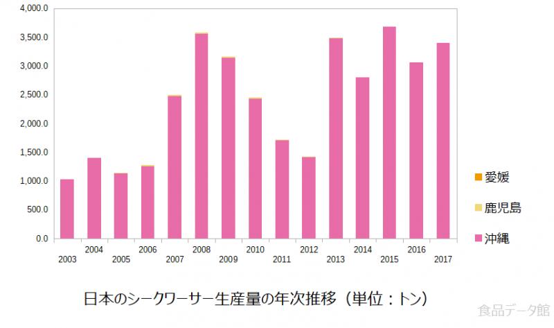 日本のシークワーサー生産量の推移グラフ2017年まで