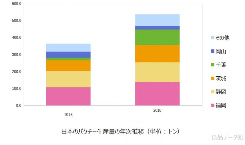 日本のパクチー生産量の推移グラフ2018年まで