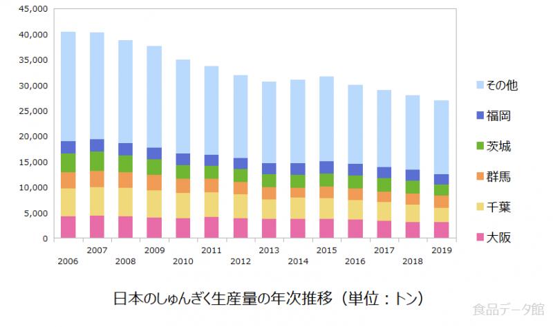 日本の春菊(しゅんぎく)生産量の推移グラフ2019年まで