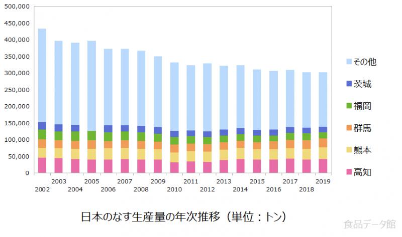 日本のナス(茄子)生産量の推移グラフ2019年
