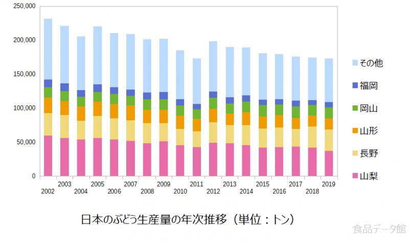 日本のブドウ生産量の推移グラフ2019年まで