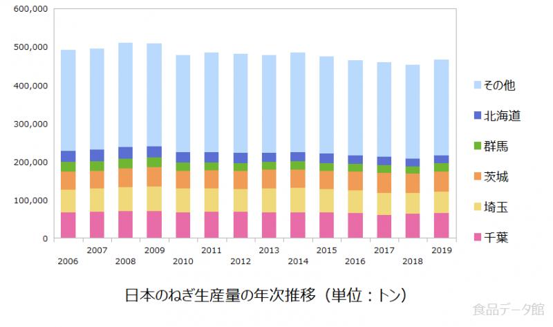 日本のネギ生産量の推移グラフ2019年まで