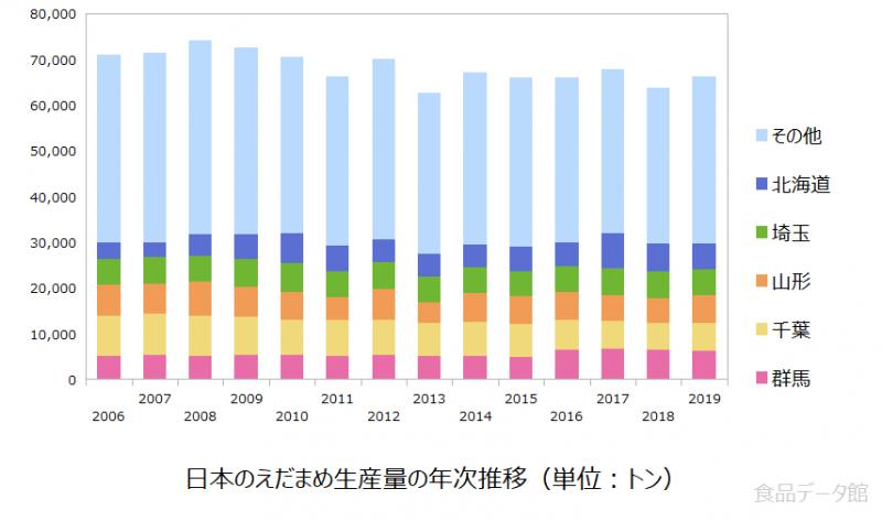 日本の枝豆生産量の推移グラフ2019年まで
