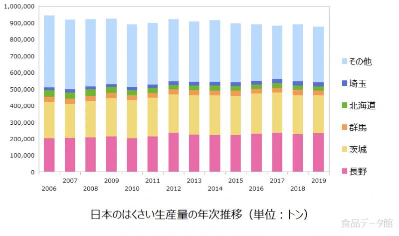 日本の白菜(ハクサイ)生産量の推移グラフ2019年まで