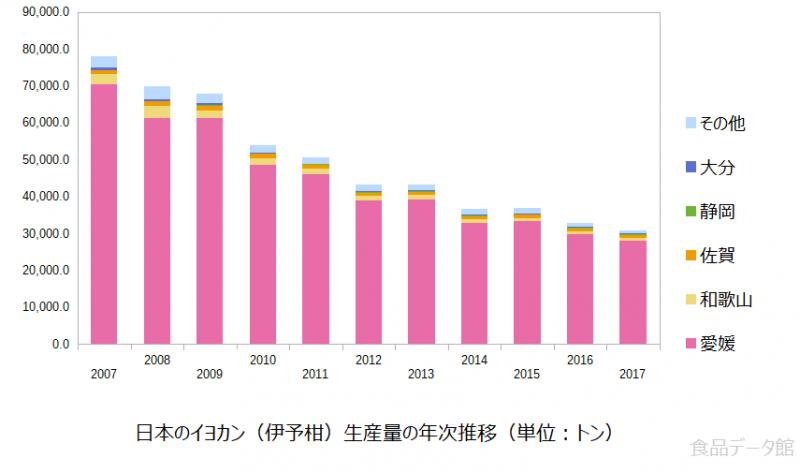 日本の伊予柑(いよかん)生産量の推移グラフ2017年まで