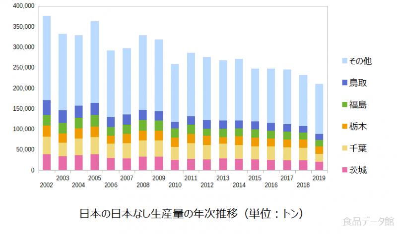 日本の日本なし(梨)生産量の推移グラフ2019年まで
