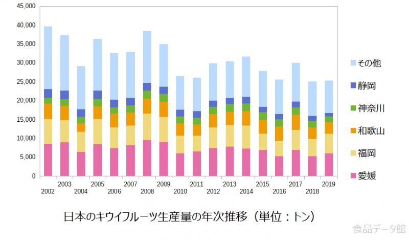 日本のキウイフルーツ生産量の推移グラフ2019年まで